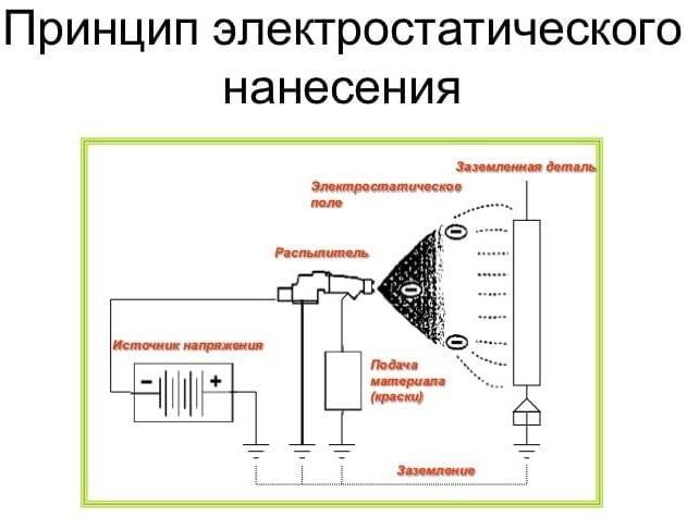 принцип электростатического нанесения