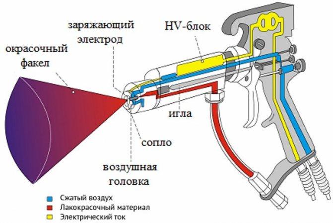 принцип работы электрического краскопульта